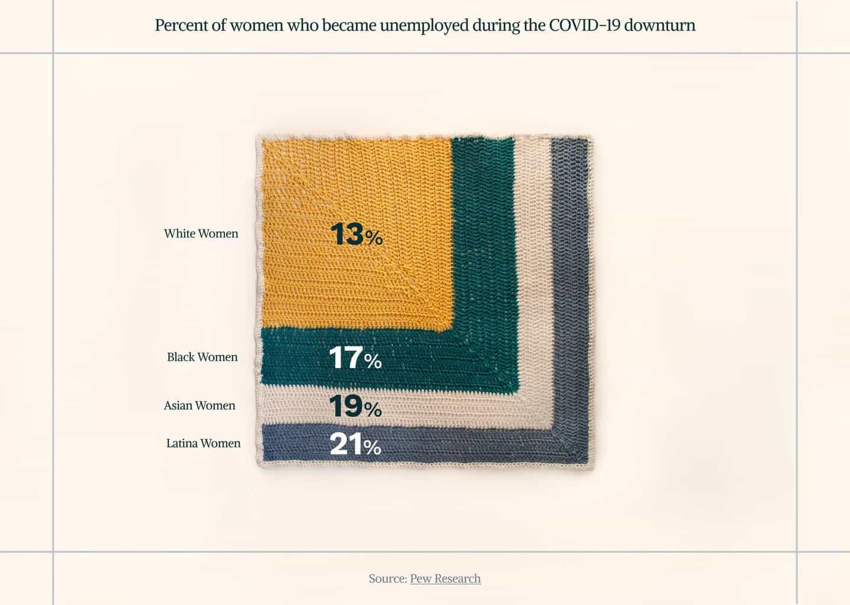 Crochet se está utilizando para ayudar a visualizar el efecto de la pandemia en el empleo de las mujeres hispanas
