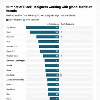 diseñadores negros responsables de menos de un tercio del uno por ciento de los principales diseños de muebles