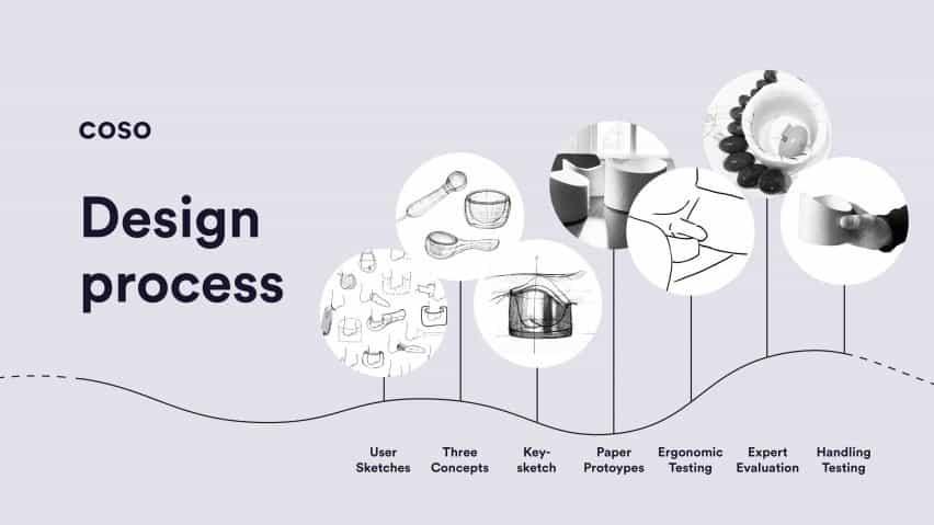 Infografía que muestra el proceso de diseño de Coso, pasando de bocetos de usuario a tres conceptos, boceto clave, prototipos de papel, pruebas ergonómicas, evaluación de expertos y pruebas de manipulación.